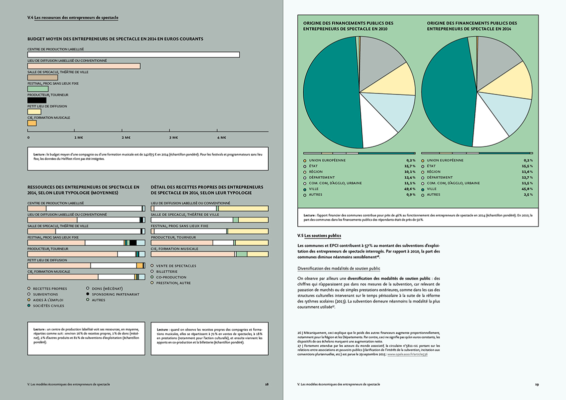 Double page data - édition OPPSV 2014