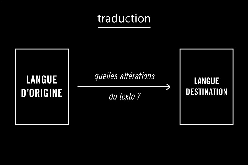 Problématique posé par la traduction
