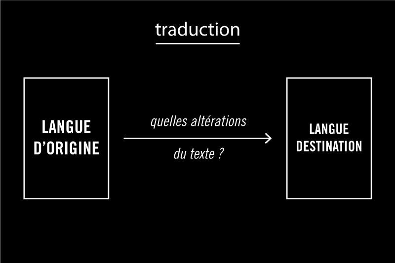 Problématique posé par la traduction