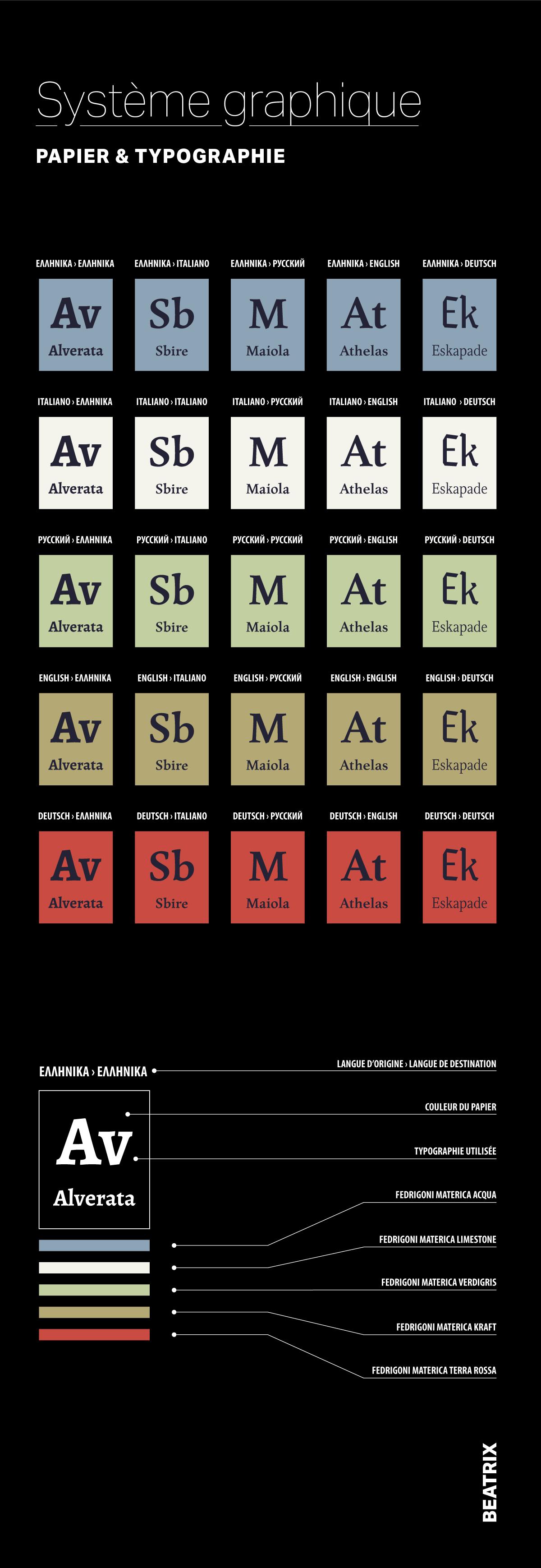 Système graphique identitaire de la maison d'édition Beatrix
